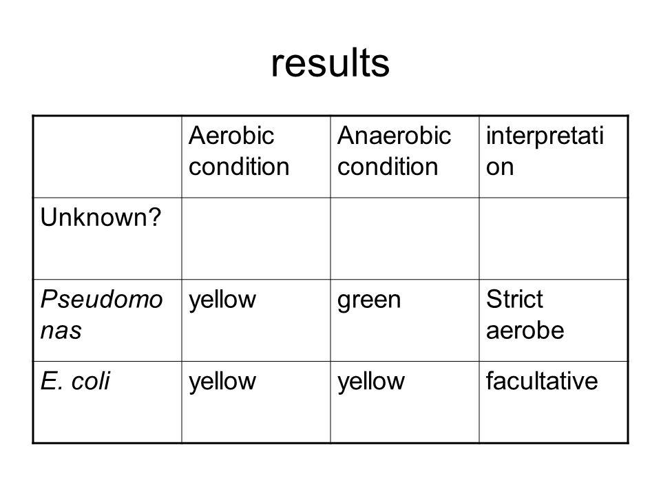 results Aerobic condition Anaerobic condition interpretati on Unknown? Pseudomo nas yellowgreenStrict aerobe E. coliyellow facultative