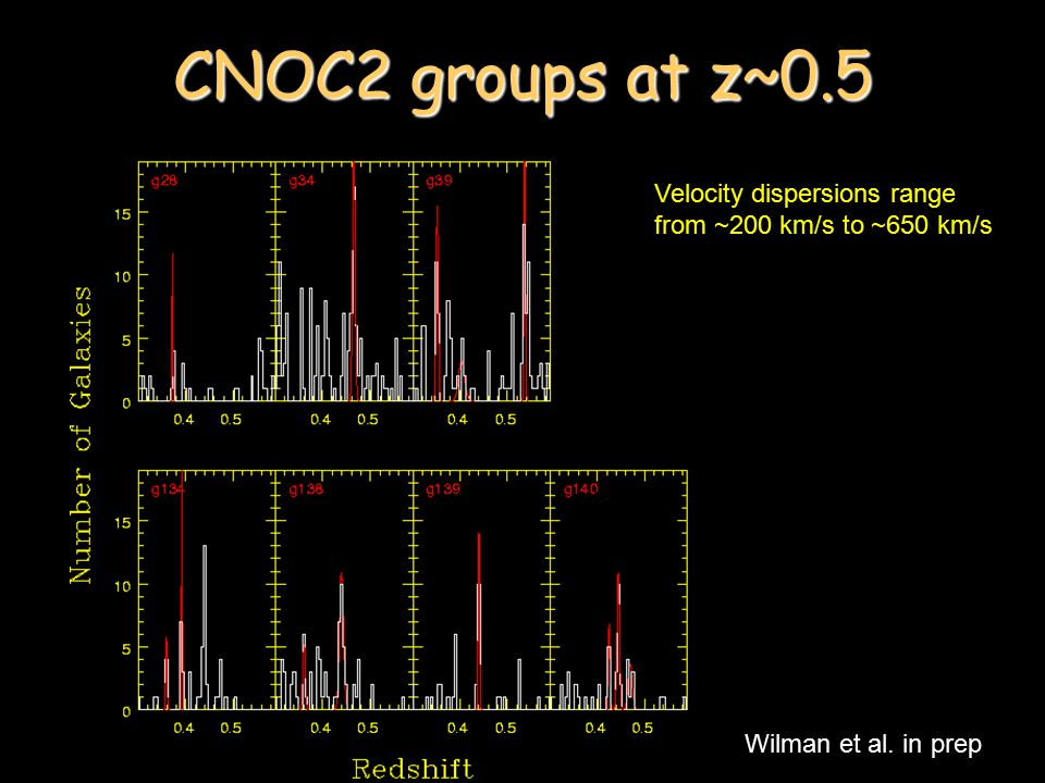 CNOC2 groups at z~0.5 Wilman et al. in prep Velocity dispersions range from ~200 km/s to ~650 km/s