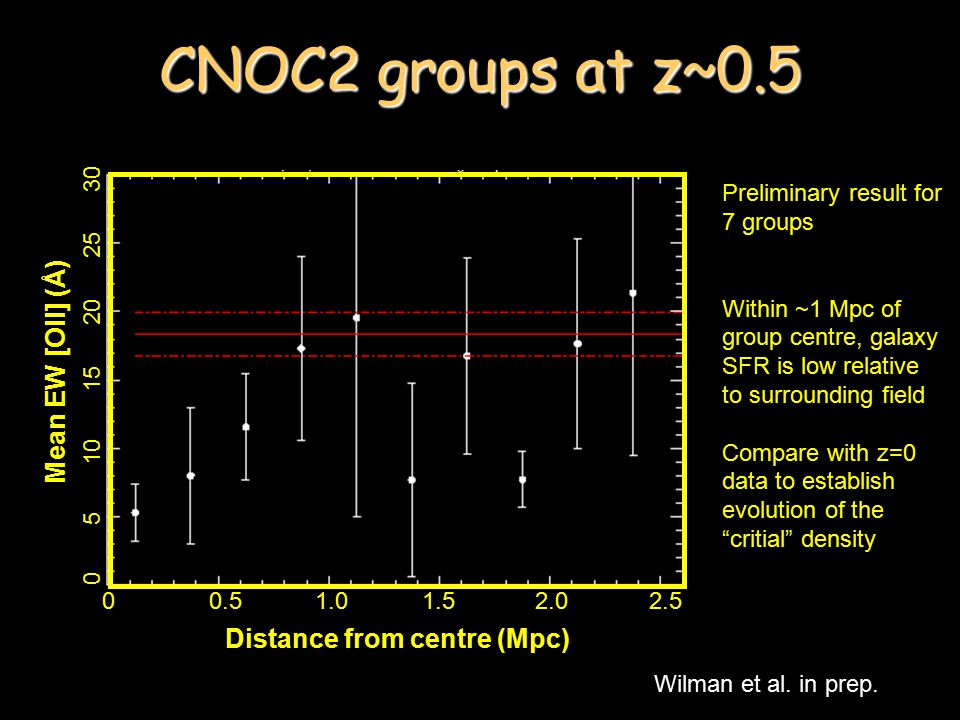 CNOC2 groups at z~0.5 Wilman et al. in prep.