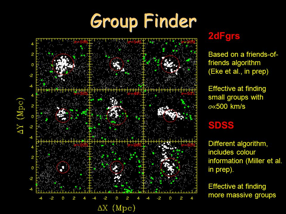 Group Finder 2dFgrs Based on a friends-of- friends algorithm (Eke et al., in prep) Effective at finding small groups with  « 500 km/s SDSS Different algorithm, includes colour information (Miller et al.