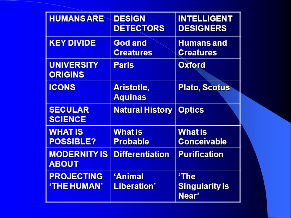 HUMANS ARE DESIGN DETECTORS INTELLIGENT DESIGNERS KEY DIVIDE God and Creatures Humans and Creatures UNIVERSITY ORIGINS ParisOxford ICONS Aristotle, Aquinas Plato, Scotus SECULAR SCIENCE Natural History Optics WHAT IS POSSIBLE.
