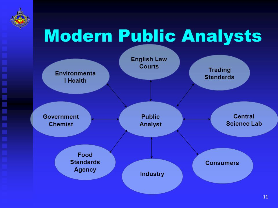 11 Modern Public Analysts Public Analyst Industry Food Standards Agency Government Chemist Environmenta l Health Consumers Trading Standards Central S