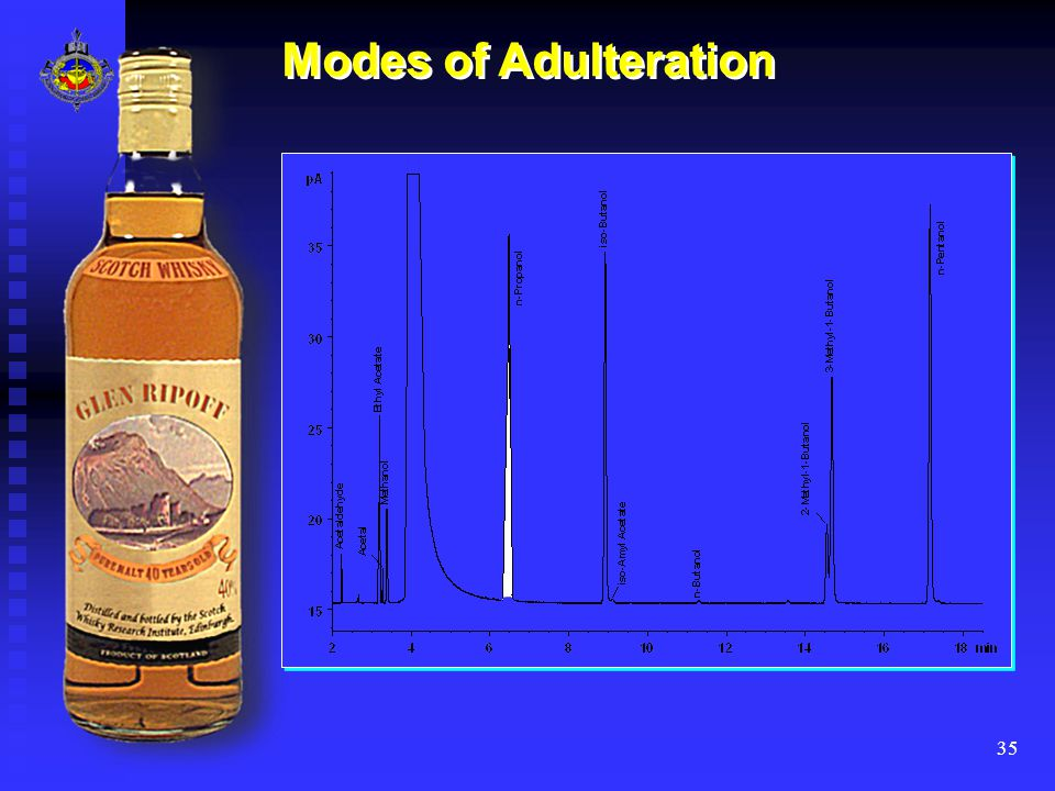 35 Modes of Adulteration