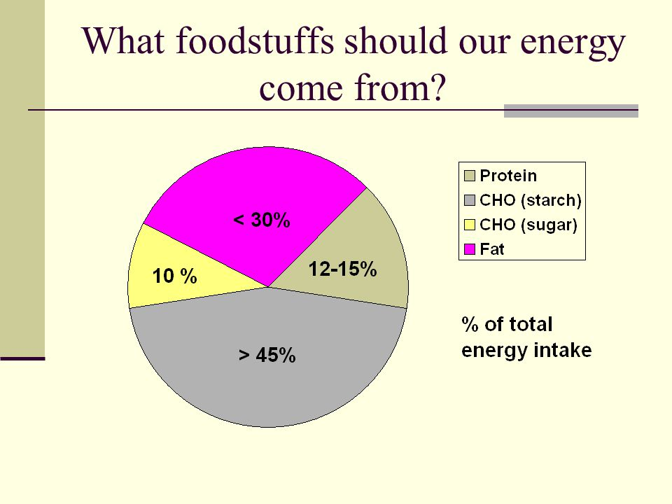 What foodstuffs should our energy come from?