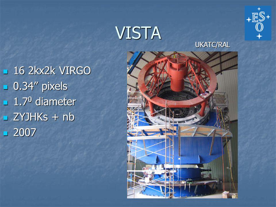 VISTA 16 2kx2k VIRGO 16 2kx2k VIRGO 0.34 pixels 0.34 pixels 1.7 0 diameter 1.7 0 diameter ZYJHKs + nb ZYJHKs + nb 2007 2007 UKATC/RAL