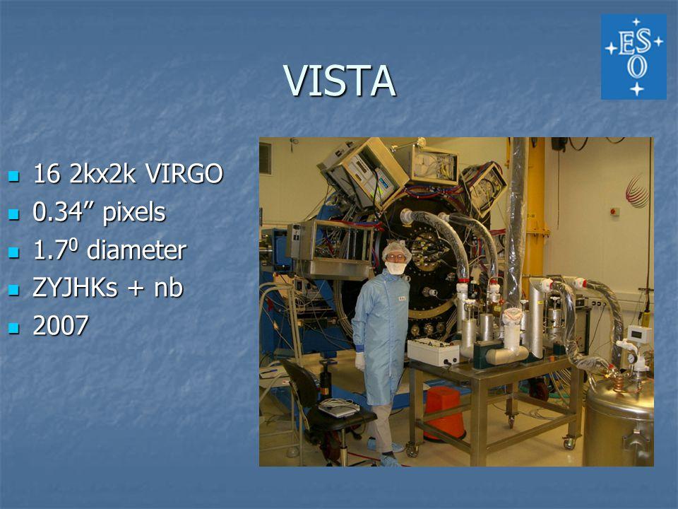 VISTA 16 2kx2k VIRGO 16 2kx2k VIRGO 0.34 pixels 0.34 pixels 1.7 0 diameter 1.7 0 diameter ZYJHKs + nb ZYJHKs + nb 2007 2007