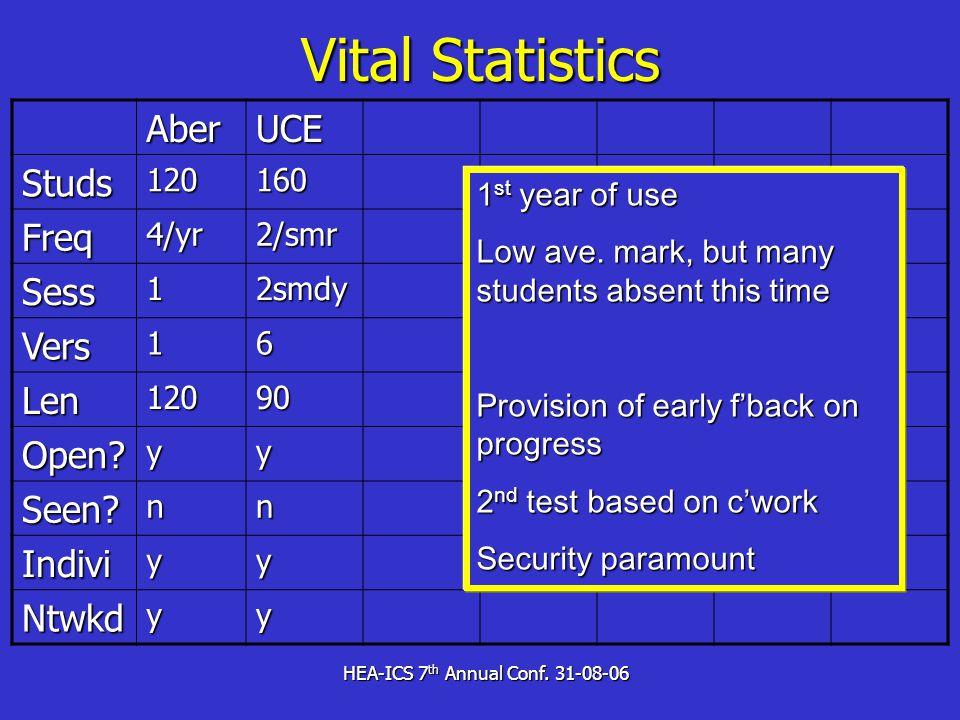 HEA-ICS 7 th Annual Conf. 31-08-06 Vital Statistics AberUCEStuds120160 Freq4/yr2/smr Sess12smdy Vers16 Len12090 Open?yy Seen?nn Indiviyy Ntwkdyy 1 st