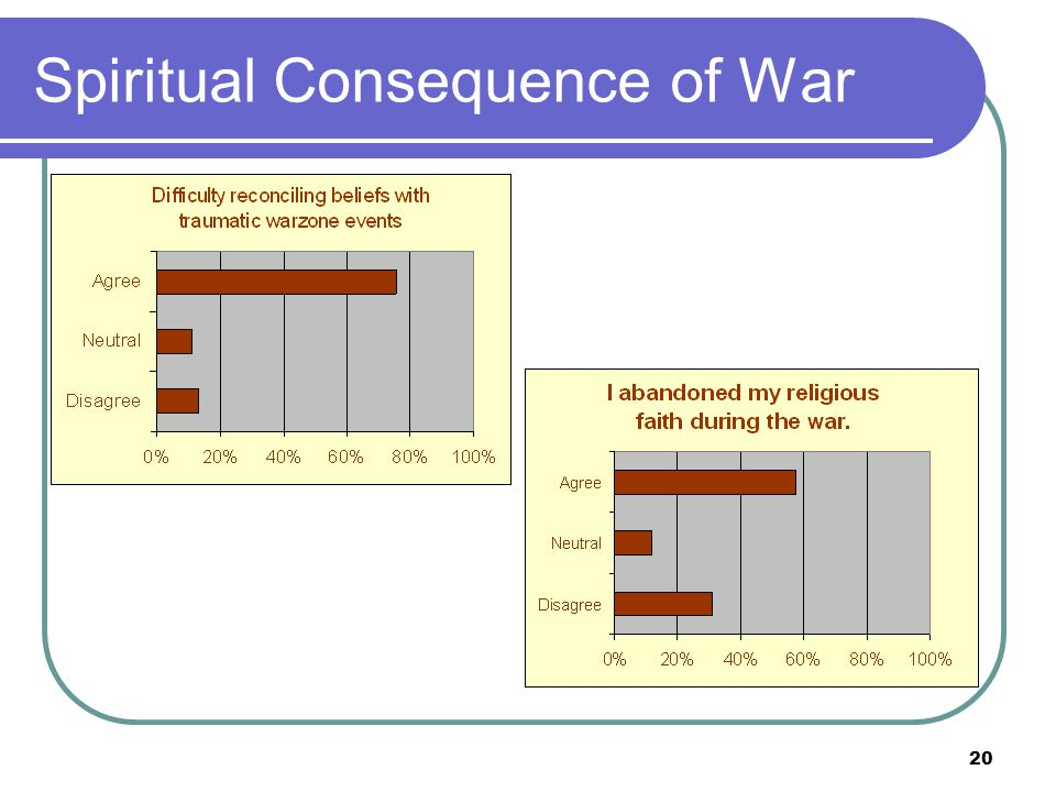 20 Spiritual Consequence of War