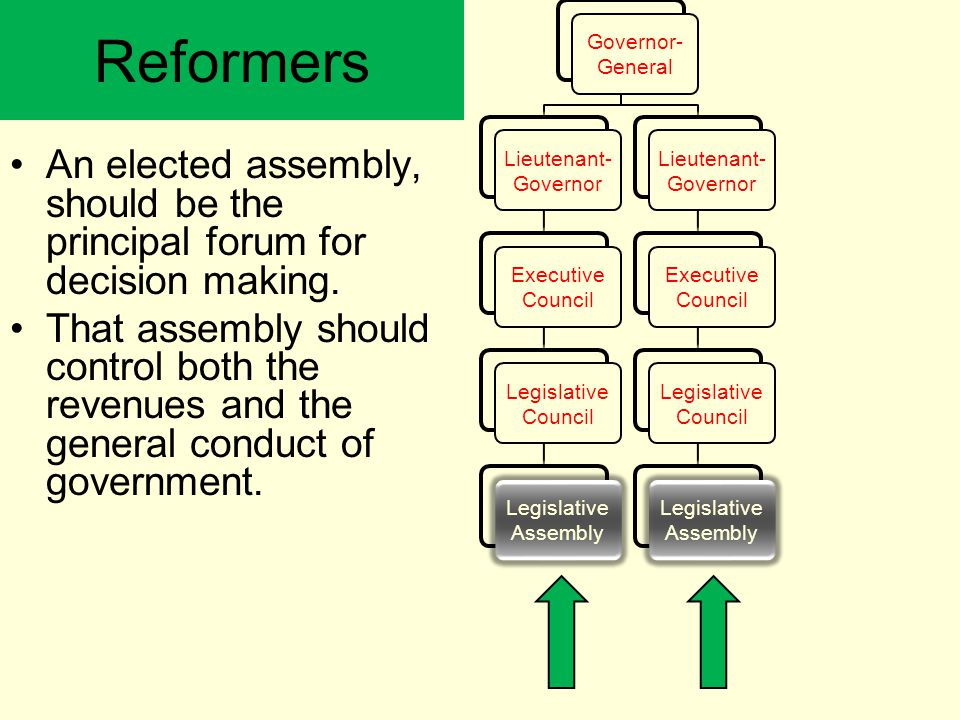 Reformers An elected assembly, should be the principal forum for decision making. That assembly should control both the revenues and the general condu