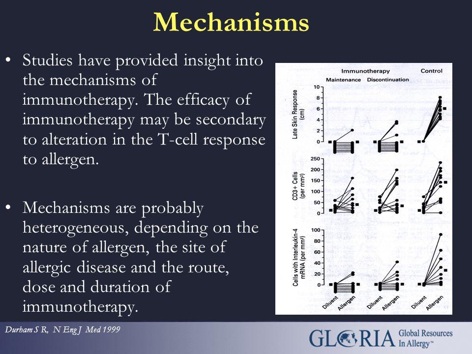 The Experimental Evidence SIT decreases the migration of eosinophils Nagayata H, 1996 SIT decreases eosinophil numbers and airways BHR Van Oosterhat A
