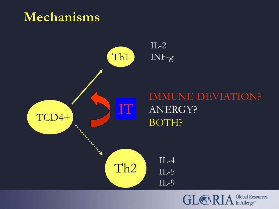 APC IgE IL-4 IL-5 Allergic response Eosinophils Th2 B-cell + + Tr1 IL-10 TGF - b - - + IT Th1 IgG IFN- g B-cell IT - CD4 CD80/86 T cell Allergen TCR H