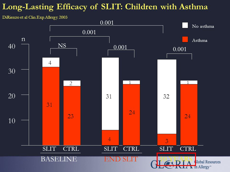Long-lasting effect of sublingual immunotherapy in children with asthma due to house dust mite: a ten-year prospective study V.Di Rienzo, F.Marcucci,