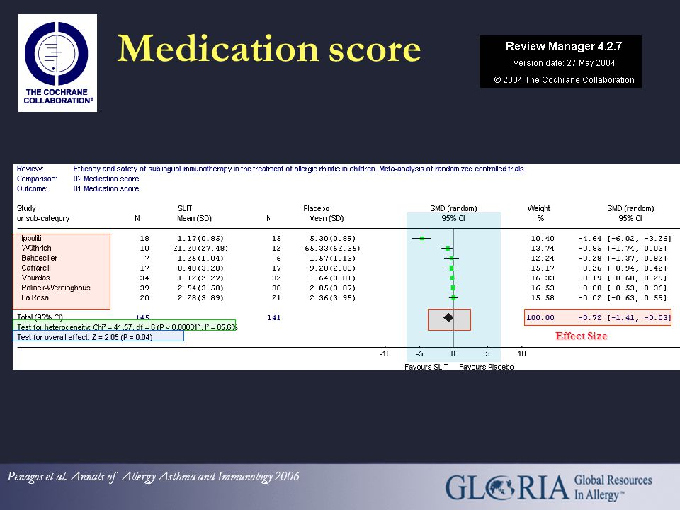 Symptom Score Effect Size Penagos et al. Annals of Allergy Asthma and Immunology 2006