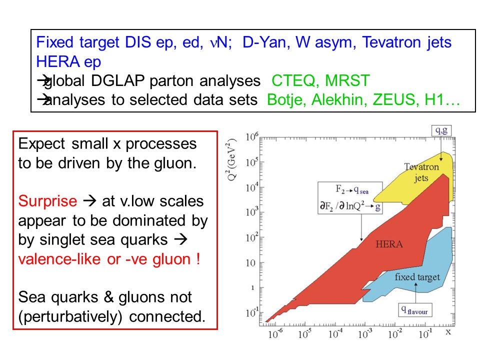 Fixed target DIS ep, ed, N; D-Yan, W asym, Tevatron jets HERA ep  global DGLAP parton analyses CTEQ, MRST  analyses to selected data sets Botje, Alekhin, ZEUS, H1… Expect small x processes to be driven by the gluon.