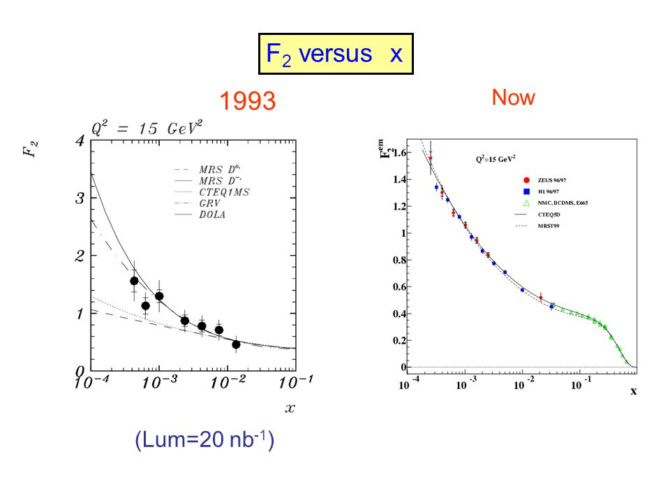 1993 (Lum=20 nb -1 ) Now F 2 versus x