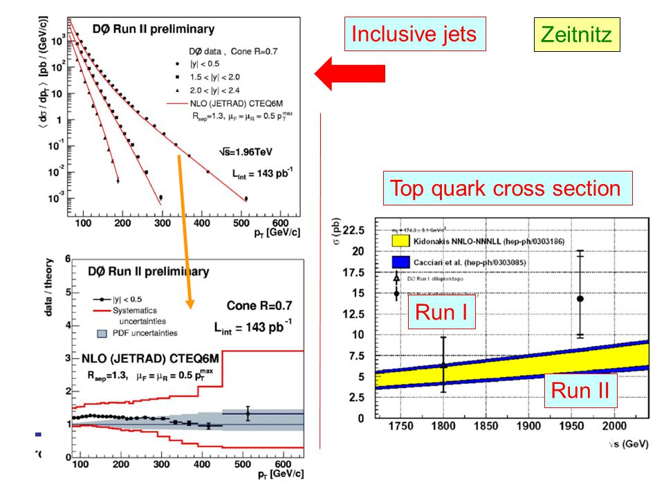 Zeitnitz Inclusive jets Top quark cross section Run I Run II