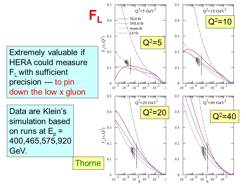 Extremely valuable if HERA could measure F L with sufficient precision --- to pin down the low x gluon FLFL Thorne Q 2 =10 Q 2 =5 Q 2 =20 Q 2 =40 Data are Klein's simulation based on runs at E p = 400,465,575,920 GeV.