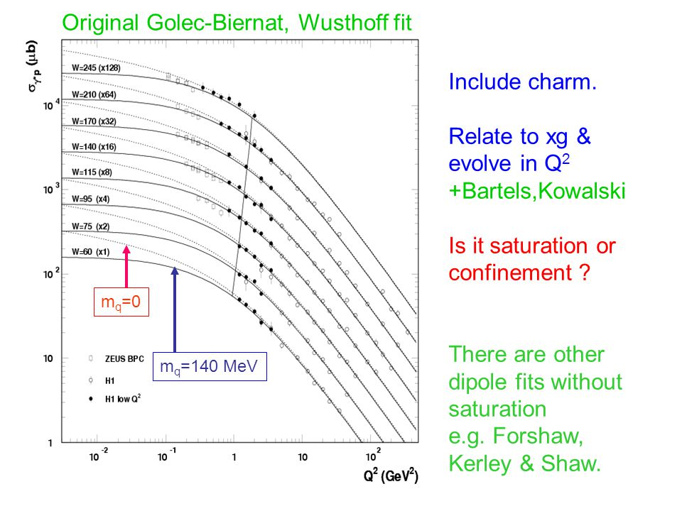 m q =0 m q =140 MeV Original Golec-Biernat, Wusthoff fit Include charm. Relate to xg & evolve in Q 2 +Bartels,Kowalski Is it saturation or confinement