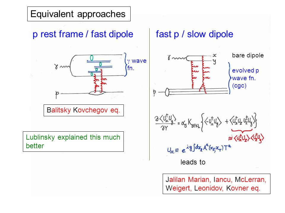 Equivalent approaches p rest frame / fast dipolefast p / slow dipole bare dipole evolved p wave fn.