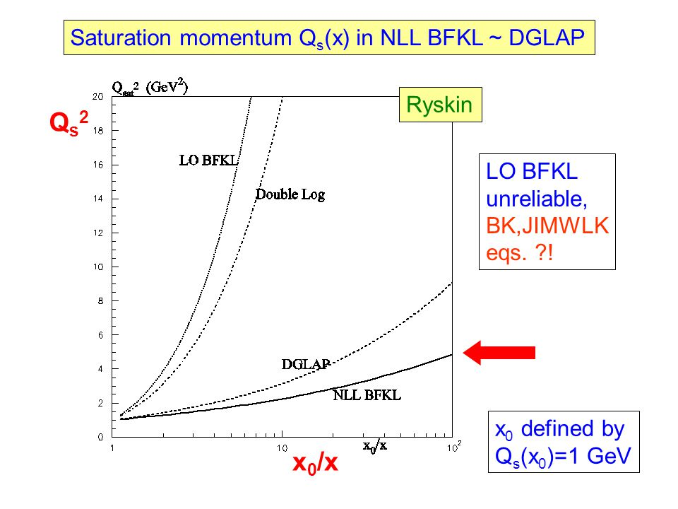Saturation momentum Q s (x) in NLL BFKL ~ DGLAP x 0 defined by Q s (x 0 )=1 GeV Ryskin LO BFKL unreliable, BK,JIMWLK eqs.