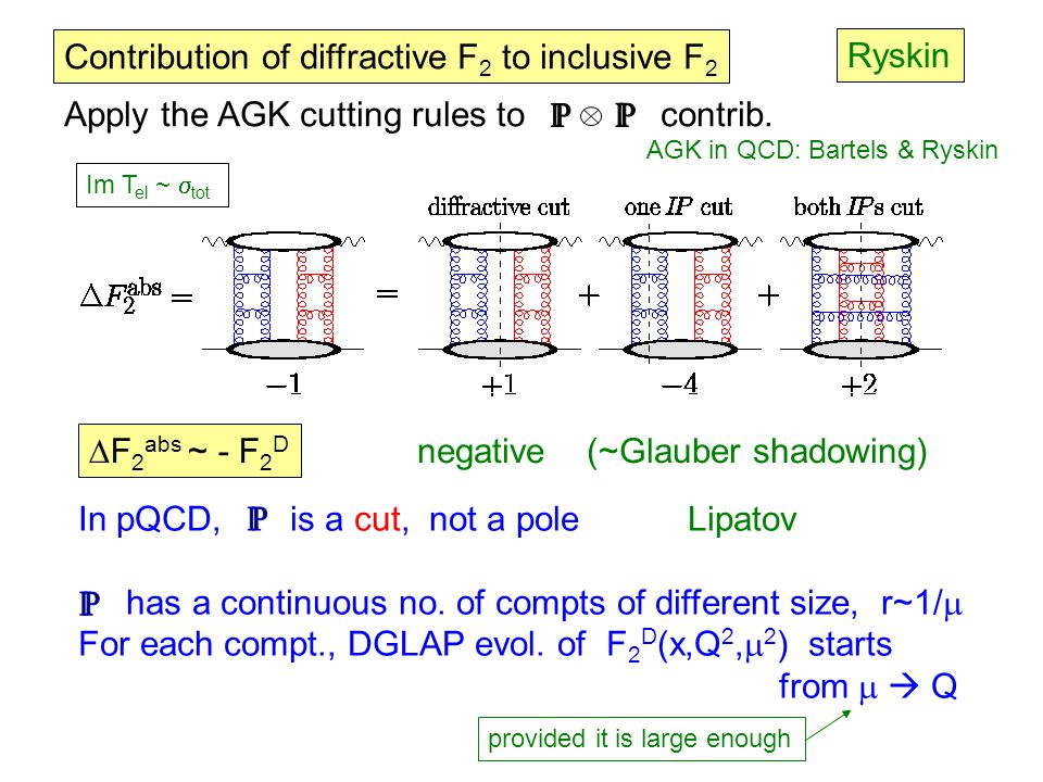 Contribution of diffractive F 2 to inclusive F 2 Apply the AGK cutting rules to contrib. AGK in QCD: Bartels & Ryskin  F 2 abs ~ - F 2 D negative (~G