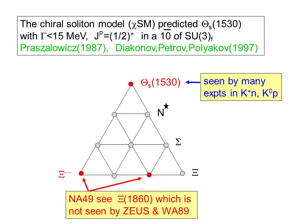 The chiral soliton model (  SM) predicted  s (1530) with  <15 MeV, J P =(1/2) + in a 10 of SU(3) f Praszalowicz(1987), Diakonov,Petrov,Polyakov(1997)  s (1530) N     NA49 see  (1860) which is not seen by ZEUS & WA89 seen by many expts in K + n, K 0 p