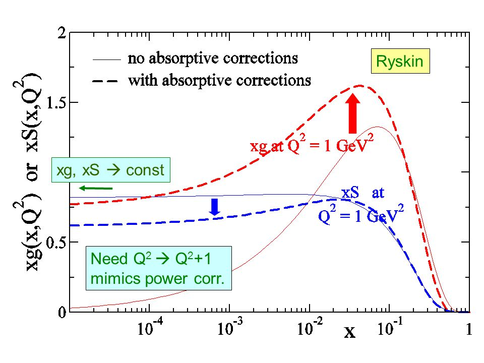 xg, xS  const Ryskin Need Q 2  Q 2 +1 mimics power corr.