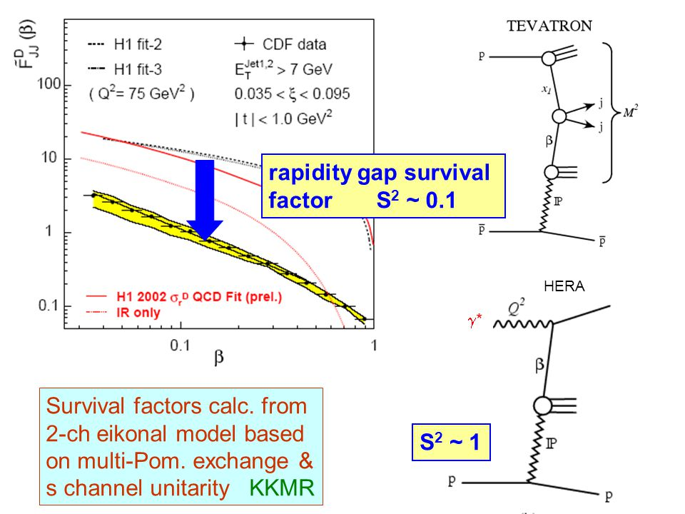 rapidity gap survival factor S 2 ~ 0.1 HERA S 2 ~ 1 ** Survival factors calc.