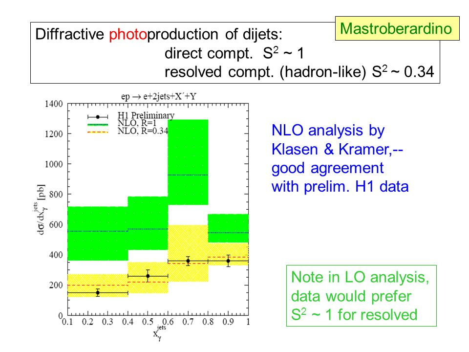 Diffractive photoproduction of dijets: direct compt. S 2 ~ 1 resolved compt. (hadron-like) S 2 ~ 0.34 NLO analysis by Klasen & Kramer,-- good agreemen