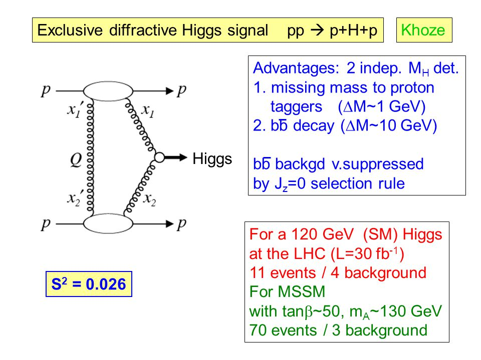 Exclusive diffractive Higgs signal pp  p+H+p Higgs For a 120 GeV (SM) Higgs at the LHC (L=30 fb -1 ) 11 events / 4 background For MSSM with tan  ~50, m A ~130 GeV 70 events / 3 background Advantages: 2 indep.