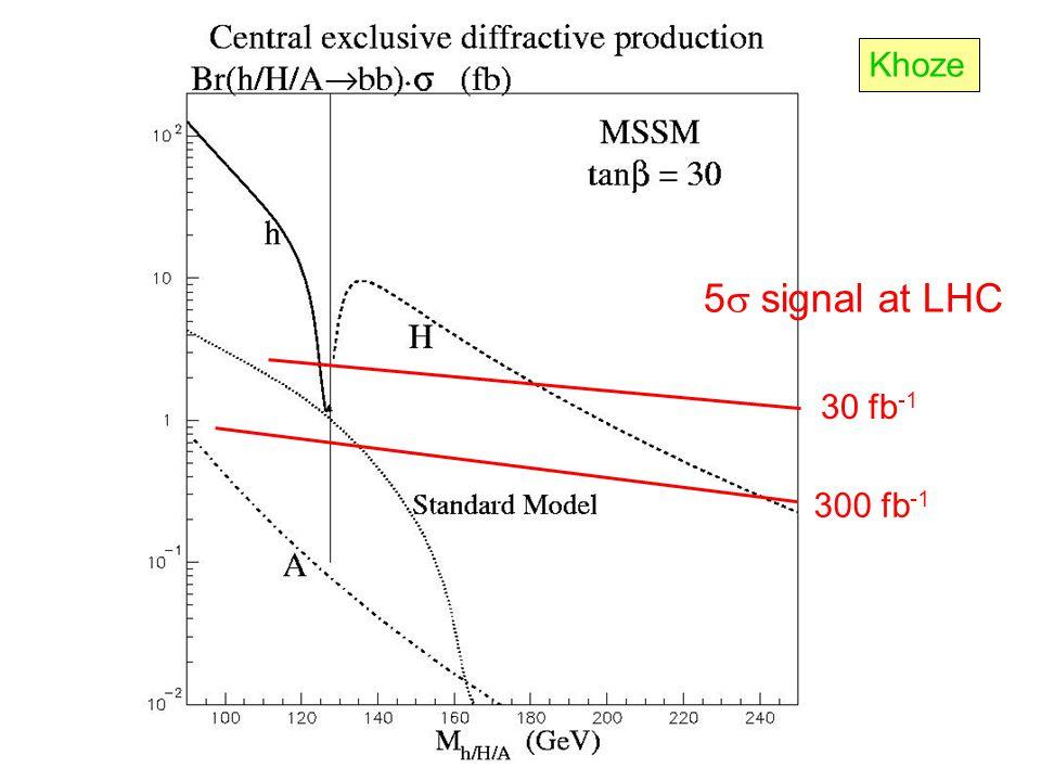 5  signal at LHC 30 fb -1 300 fb -1 Khoze
