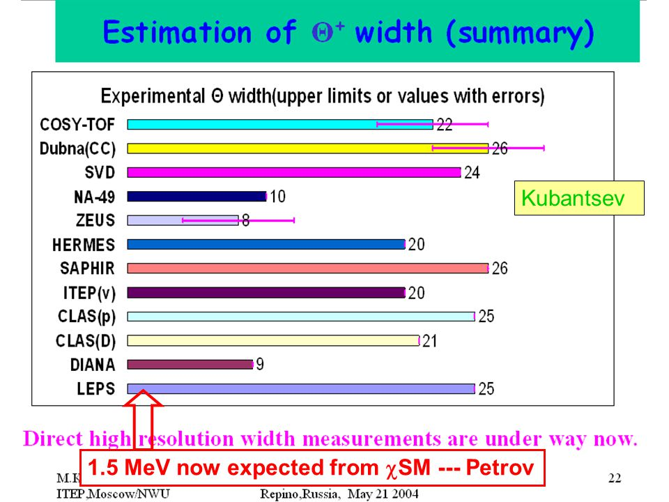 1.5 MeV now expected from  SM --- Petrov Kubantsev