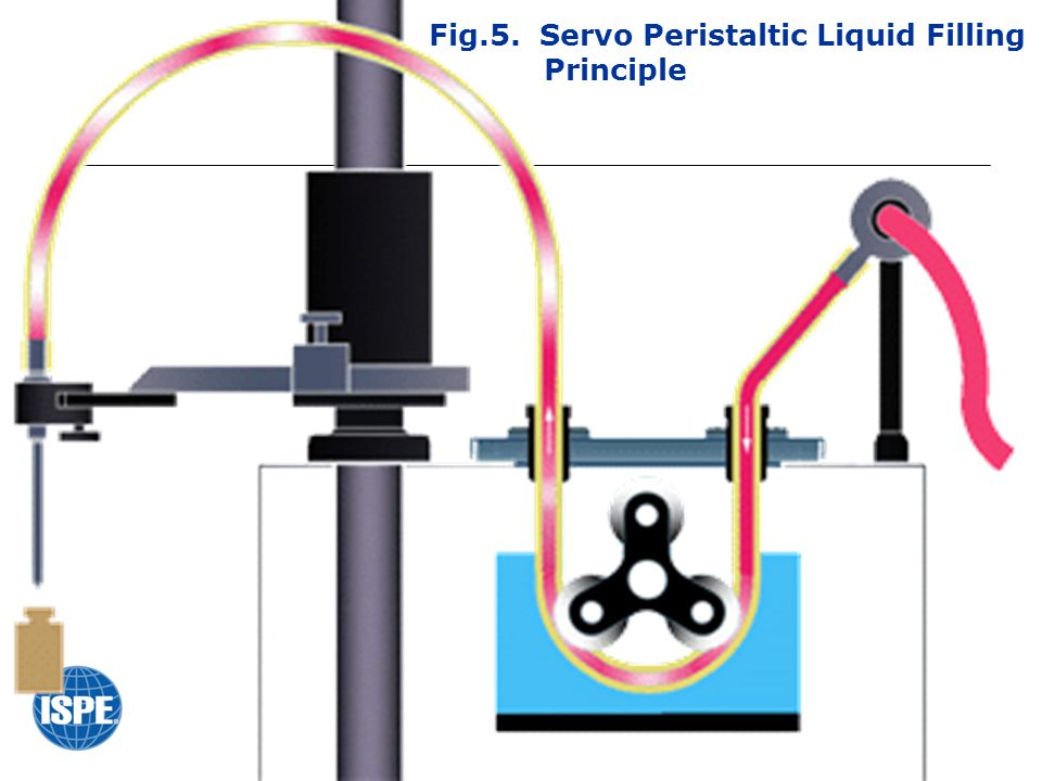 Fig.5. Servo Peristaltic Liquid Filling Principle