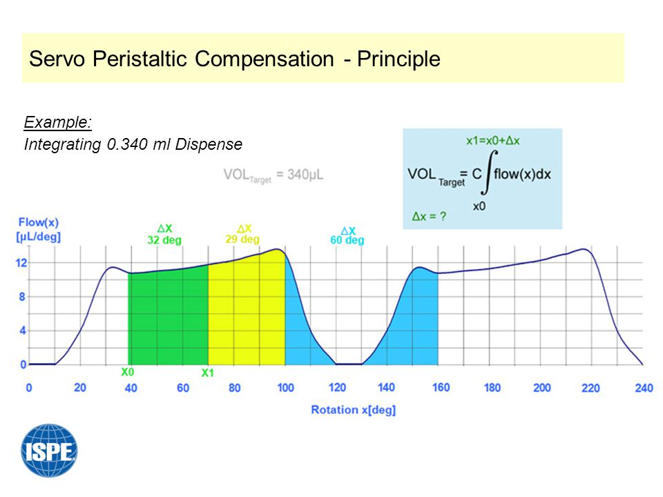 Servo Peristaltic Compensation - Principle Example: Integrating 0.340 ml Dispense