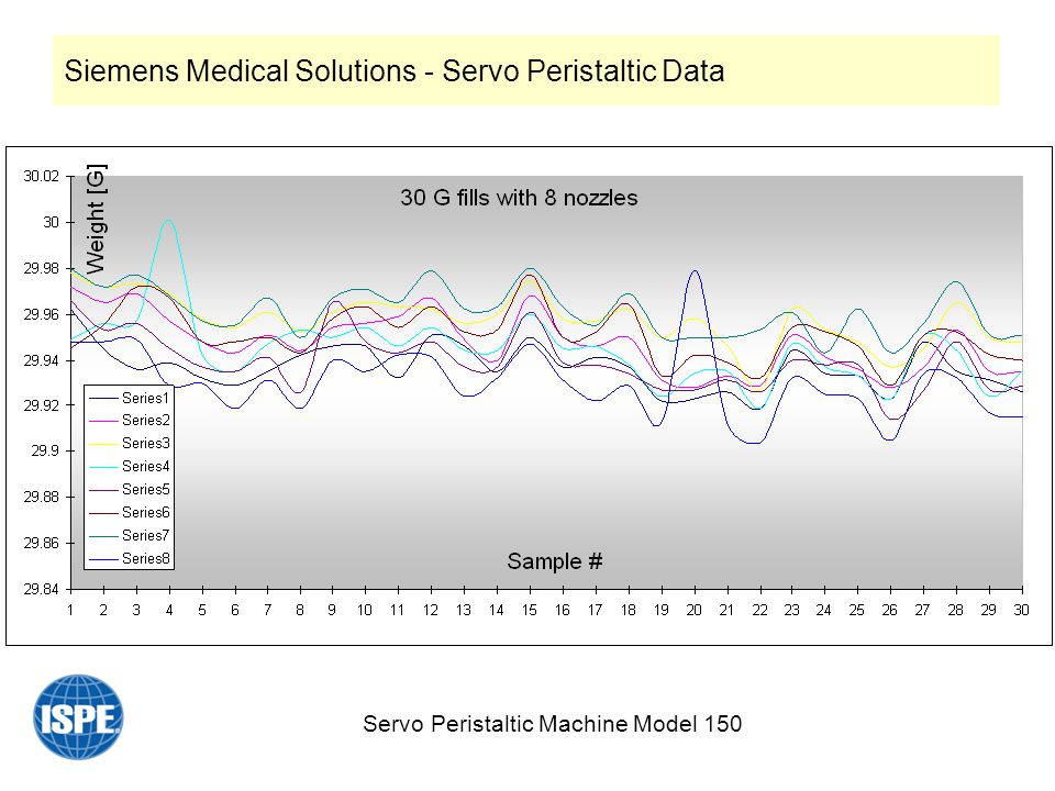 Servo Peristaltic Machine Model 150 Siemens Medical Solutions - Servo Peristaltic Data