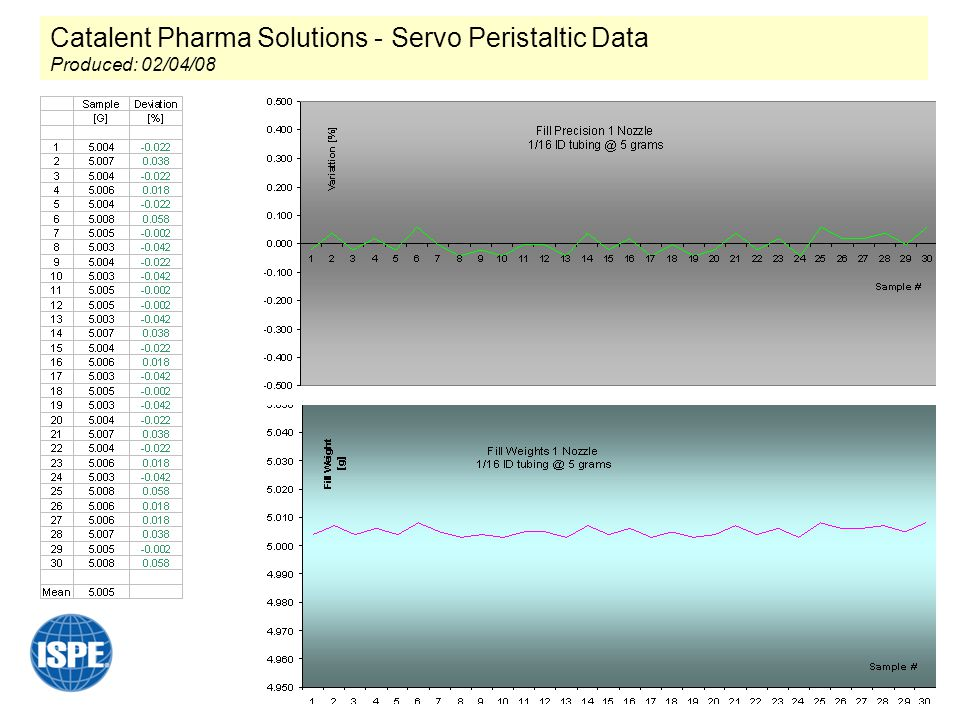 Catalent Pharma Solutions - Servo Peristaltic Data Produced: 02/04/08