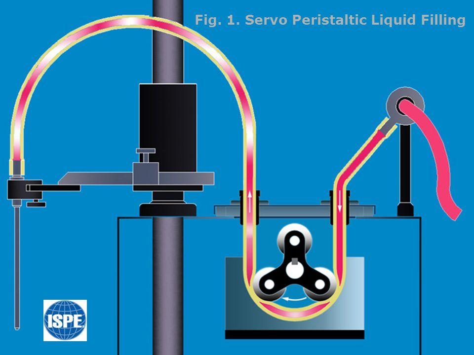Fig.5. Servo Peristaltic Liquid Filling Principle