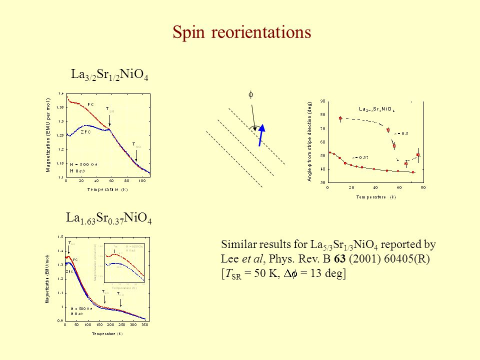 Spin reorientations La 3/2 Sr 1/2 NiO 4  La 1.63 Sr 0.37 NiO 4 Similar results for La 5/3 Sr 1/3 NiO 4 reported by Lee et al, Phys. Rev. B 63 (2001)