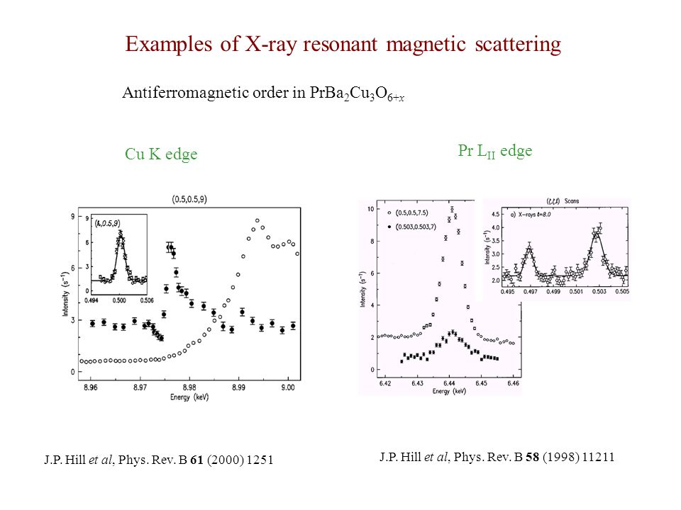 Examples of X-ray resonant magnetic scattering Antiferromagnetic order in PrBa 2 Cu 3 O 6+x J.P. Hill et al, Phys. Rev. B 61 (2000) 1251 Cu K edge Pr
