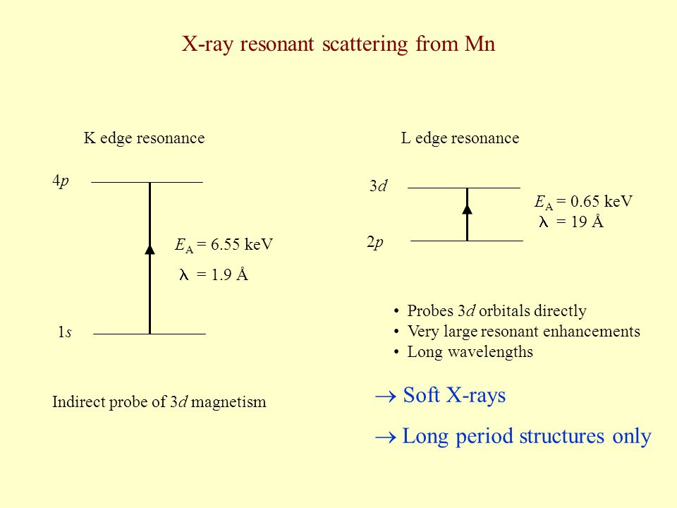 X-ray resonant scattering from Mn 1s1s 4p4p E A = 6.55 keV  = 1.9 Å K edge resonance 2p2p 3d3d E A = 0.65 keV = 19 Å L edge resonance  Soft X-rays 