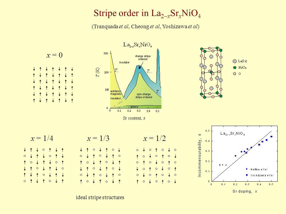 Stripe order in La 2–x Sr x NiO 4 x = 0 x = 1/4x = 1/3x = 1/2 (Tranquada et al, Cheong et al, Yoshizawa et al) ideal stripe structures