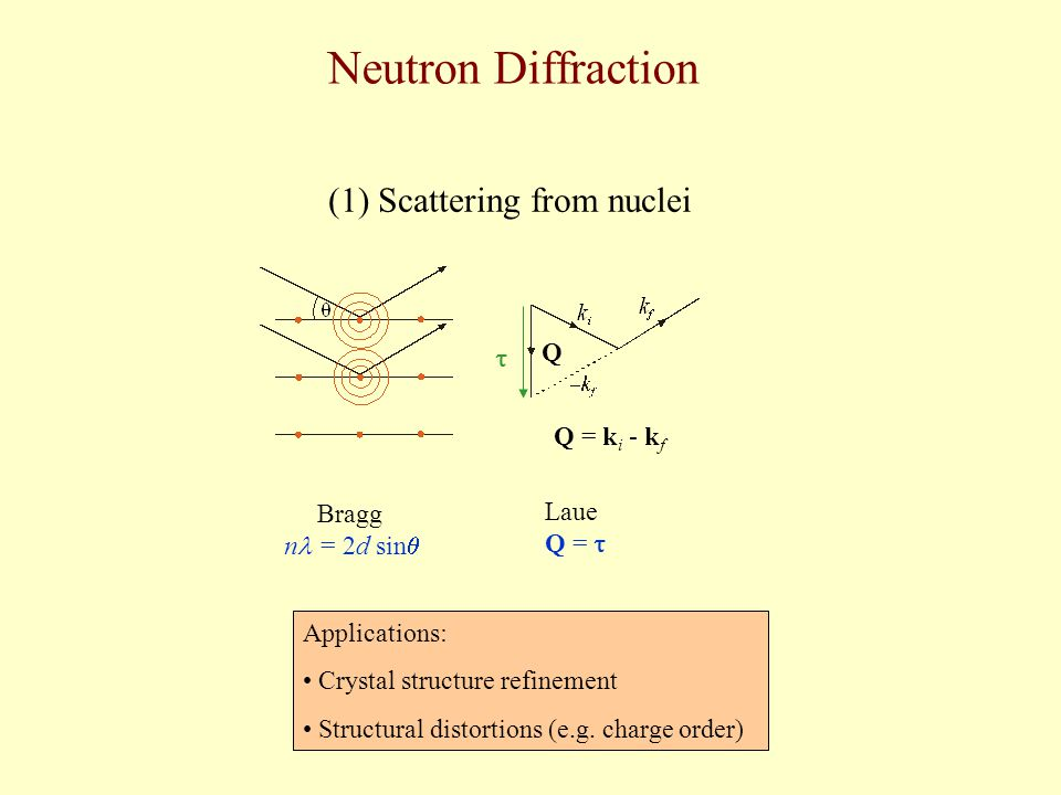 Neutron Diffraction Bragg n = 2d sin  Laue Q =  (1) Scattering from nuclei  Q Q = k i - k f Applications: Crystal structure refinement Structural d