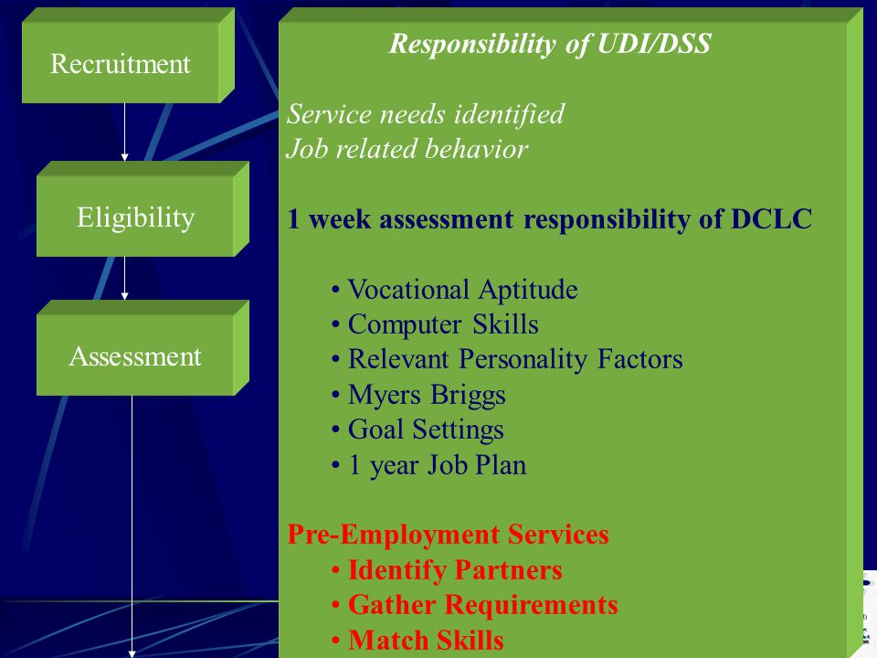 Responsibility of UDI/DSS Service needs identified Job related behavior 1 week assessment responsibility of DCLC Vocational Aptitude Computer Skills Relevant Personality Factors Myers Briggs Goal Settings 1 year Job Plan Pre-Employment Services Identify Partners Gather Requirements Match Skills Recruitment Eligibility Assessment