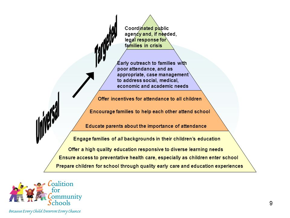 9 Engage families of all backgrounds in their children's education Offer incentives for attendance to all children Early outreach to families with poor attendance, and as appropriate, case management to address social, medical, economic and academic needs Coordinated public agency and, if needed, legal response for families in crisis Prepare children for school through quality early care and education experiences Offer a high quality education responsive to diverse learning needs Ensure access to preventative health care, especially as children enter school Educate parents about the importance of attendance Encourage families to help each other attend school