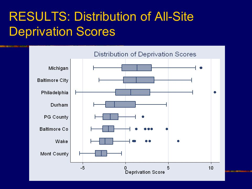 RESULTS: Distribution of All-Site Deprivation Scores