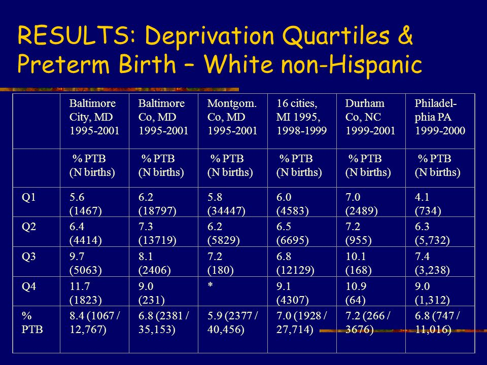 RESULTS: Deprivation Quartiles & Preterm Birth – White non-Hispanic Baltimore City, MD 1995-2001 Baltimore Co, MD 1995-2001 Montgom.