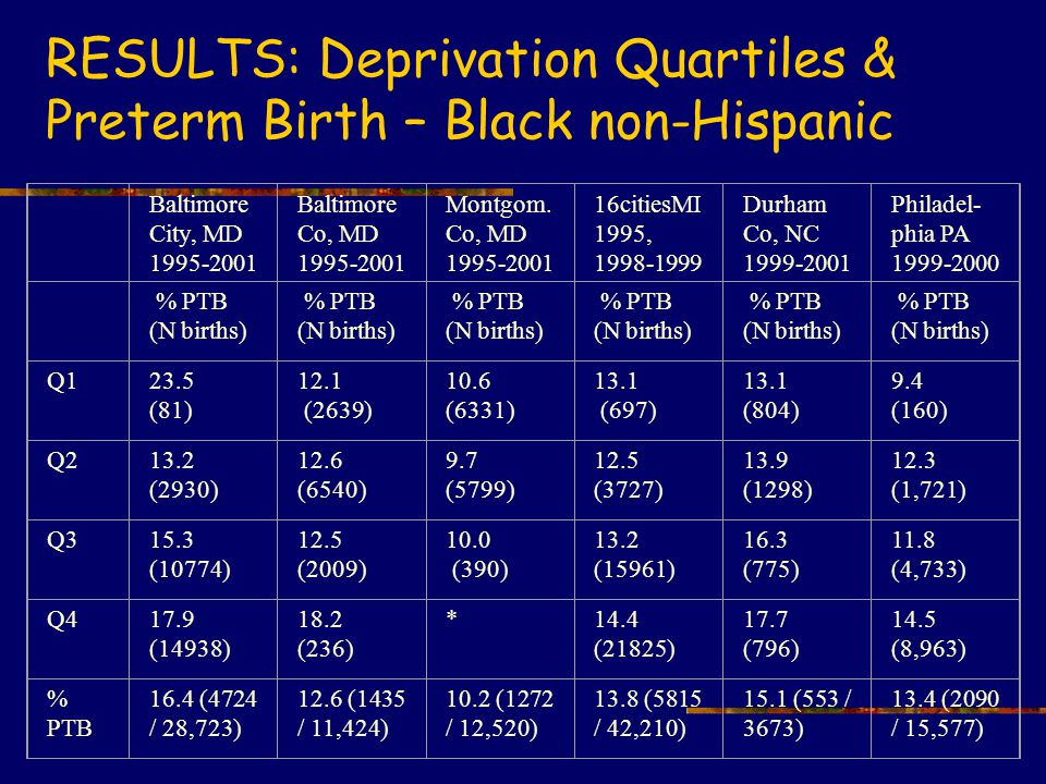 RESULTS: Deprivation Quartiles & Preterm Birth – Black non-Hispanic Baltimore City, MD 1995-2001 Baltimore Co, MD 1995-2001 Montgom.