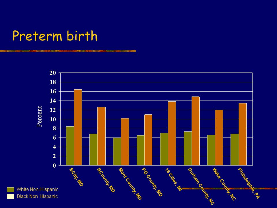 Preterm birth BCity, MDBCounty, MD Mont County, MD PG County, MD16 Cities, MI Durham County, NC Wake County, NCPhiladelphia, PA White Non-Hispanic Black Non-Hispanic Percent