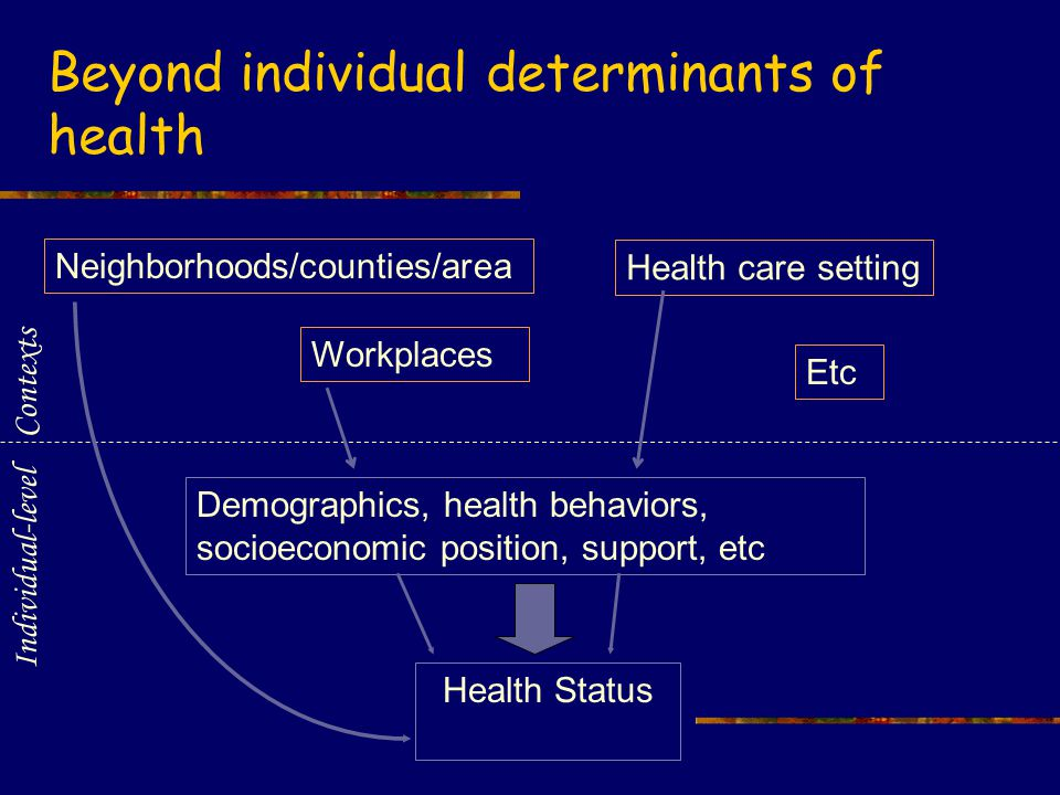 Health Status Demographics, health behaviors, socioeconomic position, support, etc Individual-level Neighborhoods/counties/area Workplaces Health care setting Etc Contexts Beyond individual determinants of health