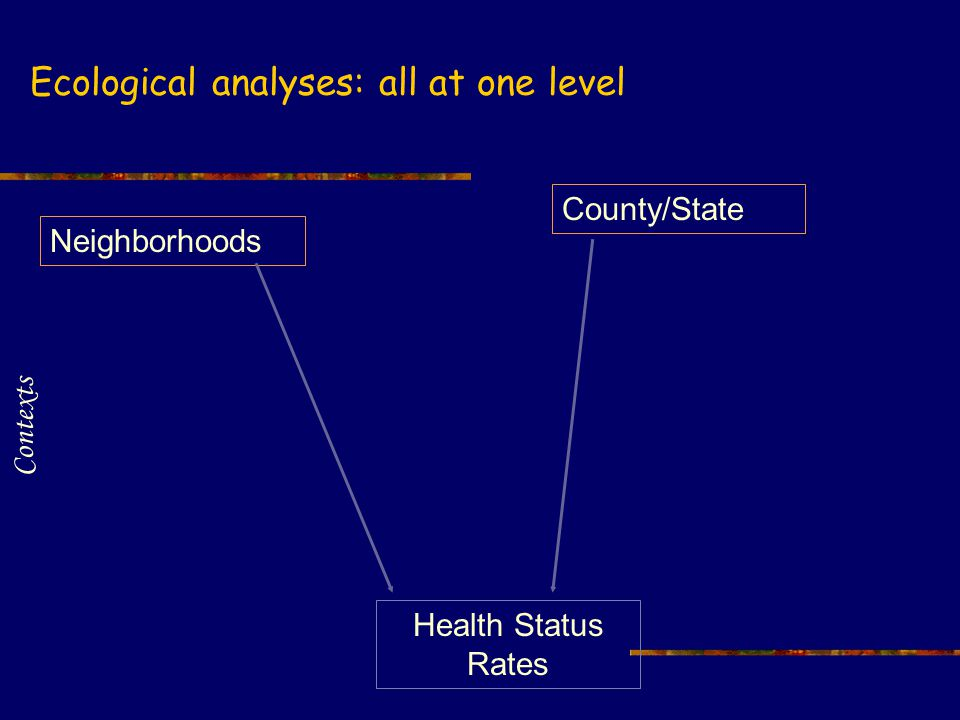 Health Status Rates Neighborhoods County/State Contexts Ecological analyses: all at one level